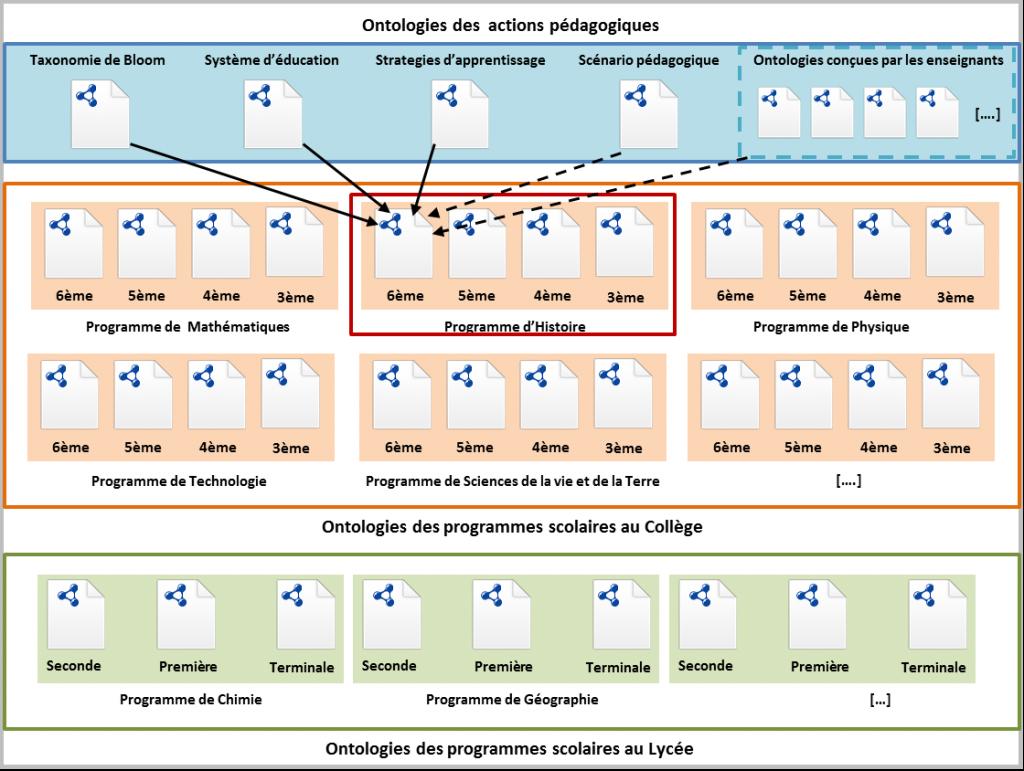 """Figure 1 Organisation des différentes ontologies : ontologies spécifiques et partagées """"Action pédagogique"""" (dans le carrée bleu) et les ontologies locales des programmes scolaires (dans les carées orange et vert)"""