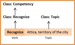 Figure 3 : Le découpage d'une capacité