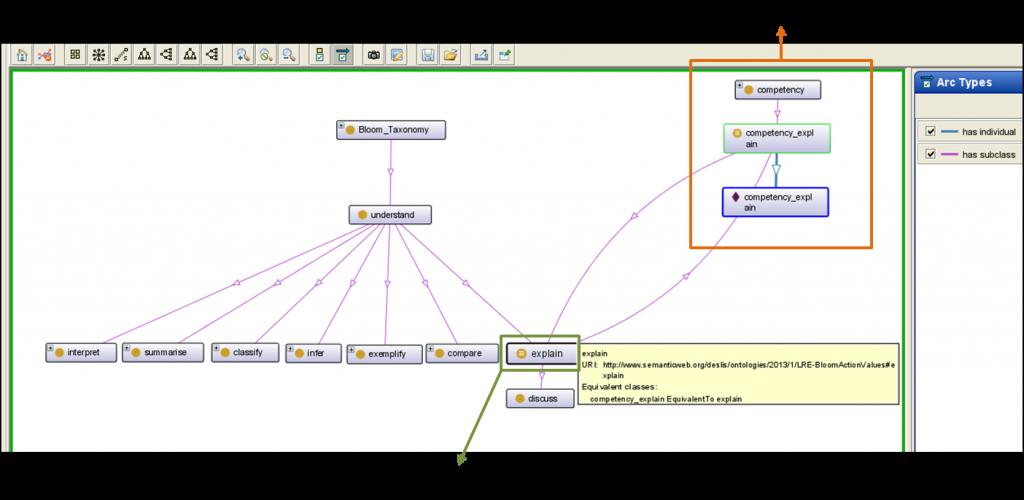 Figure 3 La représentation visuelle de l'expression  « equivalentClass »  entre la classe « explain » de l'ontologie de Bloom importée (dans  le carré vert) et la classe « competency_explain » du programme scolaire (dans le carré orange)