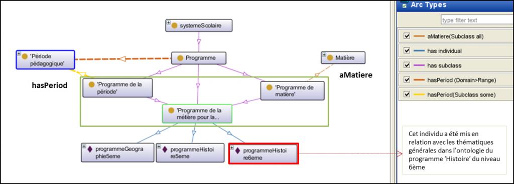 Figure 7 : Les relations internes des trois sous-classes de la classe programme  (dans le carré vert) et les liens vers les classes periodePedagogique  et curriculum (ou matière)