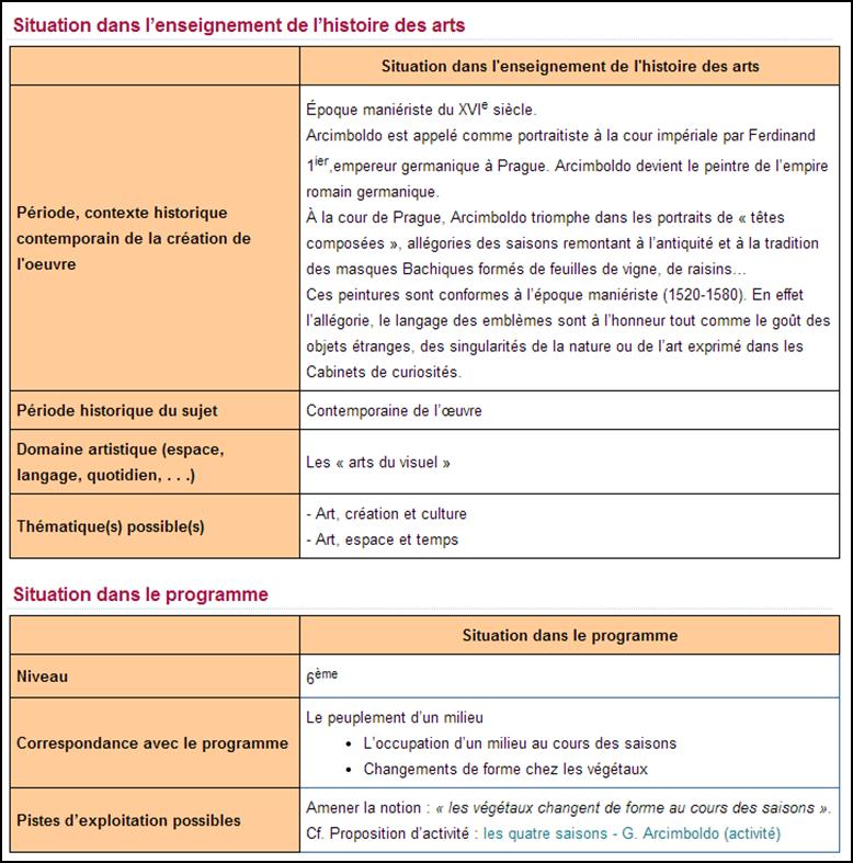 """Figure 4 Les informations présentant les situations dans l'enseignement de l'histoire des arts et de SVT pour l'œuvre """"Les quatre saisons de G. Arcimboldo"""