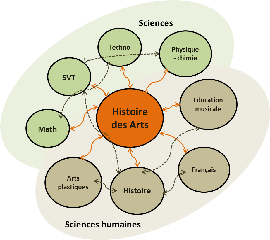 Figure 6 Histoire des arts en tant que le noyau central dans notre système des connexions entre les différentes disciplines