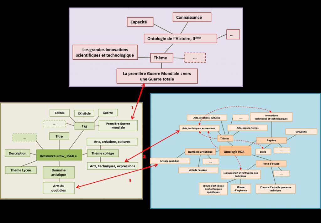 Figure 3: Synthèse visuelle des exemples des connexions entre la ressource « row-1568 » et les concepts dans les ontologies de l'Histoire et de de l'Histoire des Arts
