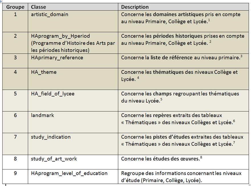 Tableau 1 Les 9 classes primaires issues de l'extraction des informations dans le programme d'Histoire des Arts