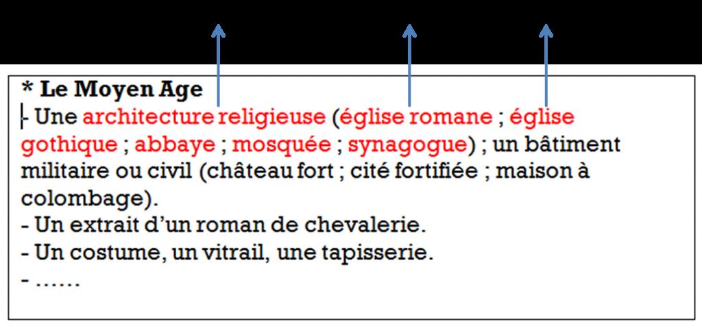 Figure 1 Exemple de la représentation textuelle des références classées par périodes historiques selon le programme d''Histoire des Arts