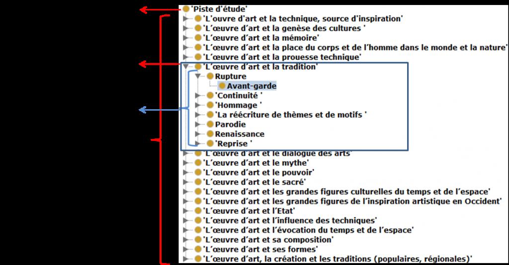 Figure 4 : Représentation visuelle des sous-classes de la classe Piste d'étude, labélisées en français.