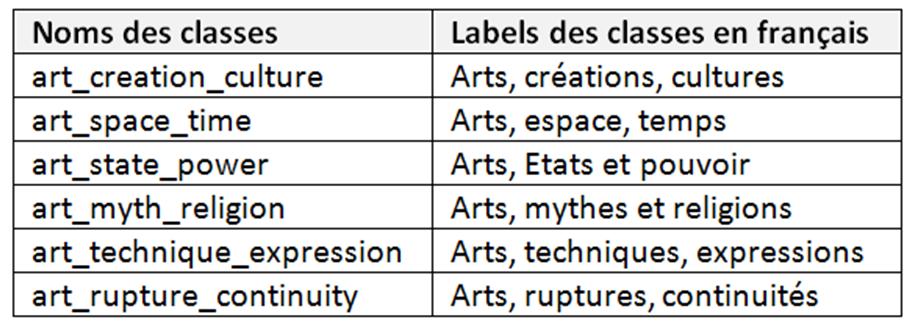 Tableau 3 Les sous-classes de la classe « HA_theme » et leur label au niveau Collège