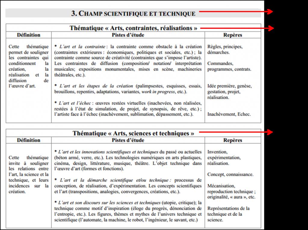 Tableau 4 : Extrait des tableaux thématiques du champ « Scientifique et Technique »
