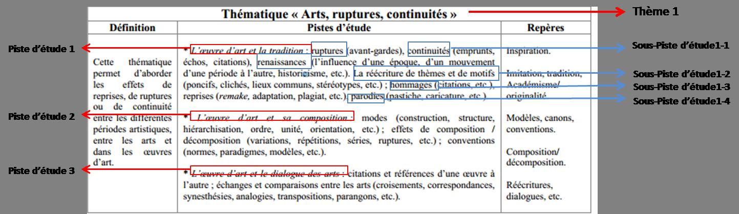 Tableau 7 : Exemple de l'extraction des pistes d'étude d'un tableau thématique