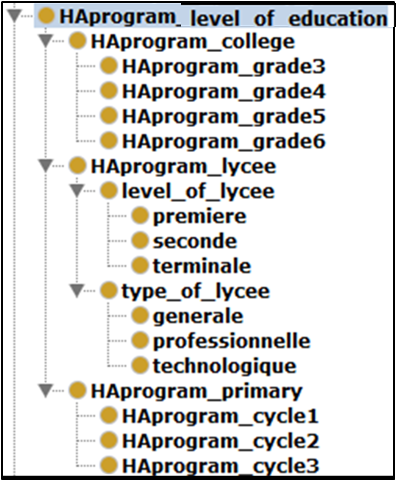 Figure 2 Organisation hiérarchique de la classe « HAprogram_level_of_education »