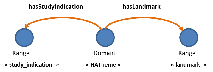 "Figure 5 : ObjectProperty « hasIndication » et « hasLandmark » reliant les classes ""HATheme »"