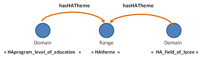Figure 7 ObjectProperty « hasHATheme »
