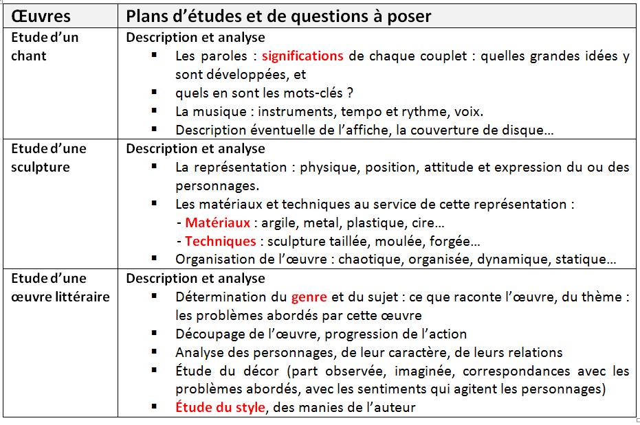 Tableau 1 Extrait des plans d'études du document « L'Histoire des Arts en Mathématiques »