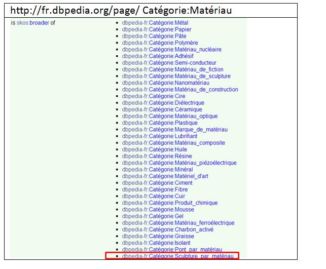 Tableau 2 Extrait des informations exploitables de la « Catégorie :Matériau » de DBpédia