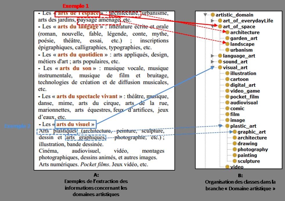 """Figure 1 Démarche de la conception des sous-classes de la branche """"Domaine artistique"""""""