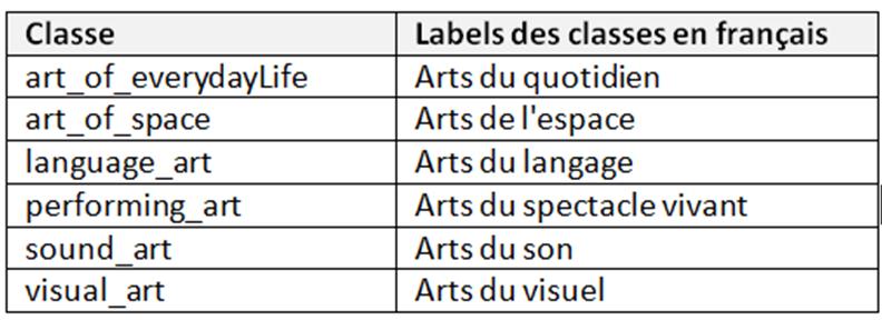 Tableau 2 Les 6 sous-classes de la classe « artistic_domain »